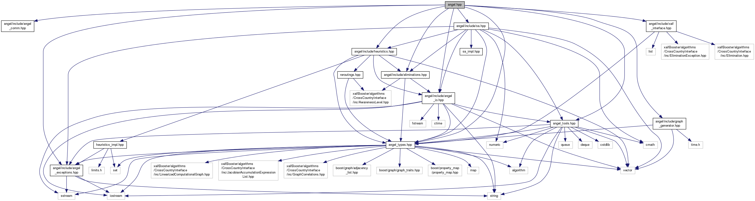 Angel Angelhpp File Reference Algorithm Generator Diagram Include Dependency Graph For