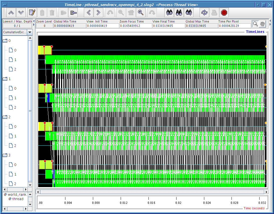 4 4 Performance Analysis of Threaded MPI Application