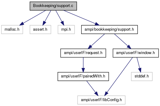 Adjoinablempi bookkeepingsupportc file reference ccuart Choice Image